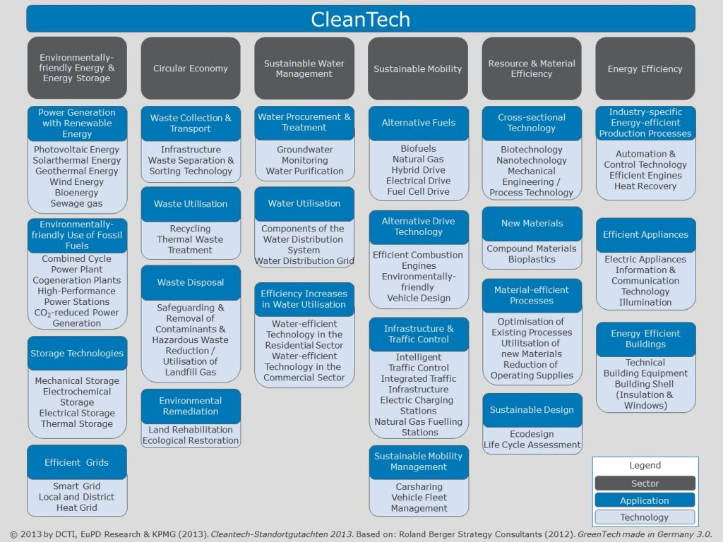 cleantech-matrix-1
