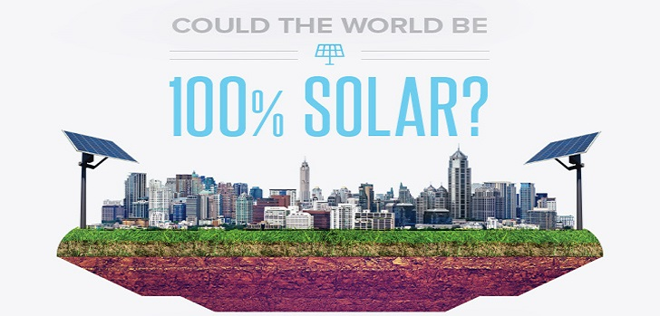 world-100-pc-solar